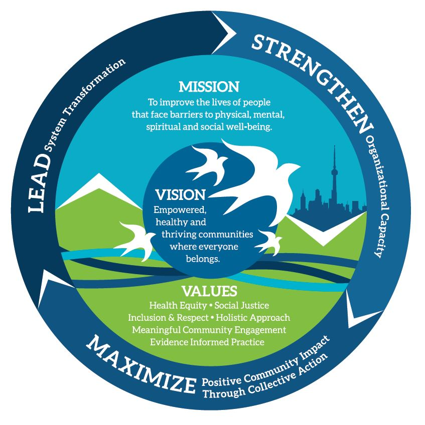 SRCHC's Mission, Vision and Values wheel